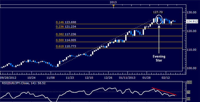 Forex_EURJPY_Technical_Analysis_02.19.2013_body_Picture_5.png, EUR/JPY Technical Analysis 02.19.2013