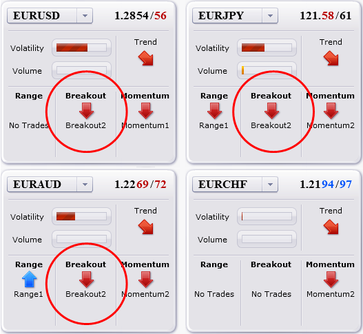 strategies_sell_euro_across_the_board_now_what_body_Picture_5.png, Trade Update: Systems Sold EURUSD Yesterday, Now Where Are They?