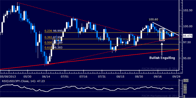dailyclassics_usd-jpy_1_body_Picture_4.png, Forex: USD/JPY Technical Analysis – Gains Capped at 99.00 Mark