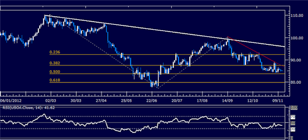 Forex_Analysis_US_Dollar_SP_500_Tread_Water_Amid_Indecision_body_Picture_8.png, Forex Analysis: US Dollar, S&P 500 Tread Water Amid Indecision