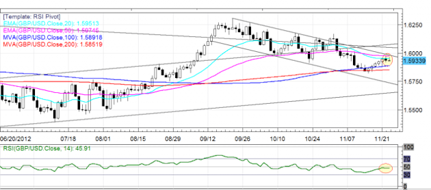 GBP/USD Daily FX