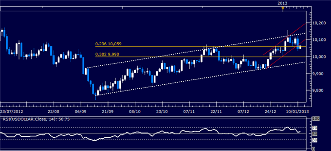 Forex_Analysis_US_Dollar_Turns_Lower_as_SP_500_Hits_Four-Month_High_body_Picture_4.png, Forex Analysis: US Dollar Turns Lower as S&P 500 Hits Four-Mon...