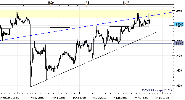 EURUSD_Failing_to_Retake_Former_Trend_Gain_Traction_above_1.3500_body_x0000_i1028.png, EUR/USD Failing to Retake Former Trend, Gain Traction above 1.3...
