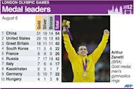 Graphic showing medals table for leading countries after Monday's events. Chinese athletics icon Liu Xiang endured a dreadful repeat of his Beijing Olympics heartbreak as he suffered a suspected ruptured Achilles tendon