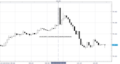 US_October_Philadelphia_Fed_and_September_Leading_Indicators_Jump_USD_falls_body_Picture_1.png, US October Philadelphia Fed and September Leading Indi...