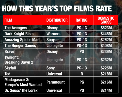 Hollywood Loves the 'R,' but the Big Money's Rated PG-13