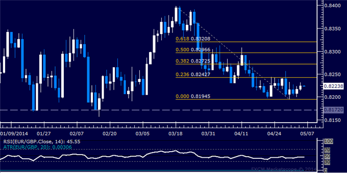 dailyclassics_eur-chf_body_Picture_11.png, Forex: EUR/GBP Technical Analysis – Bulls Reclaim 0.84 Mark
