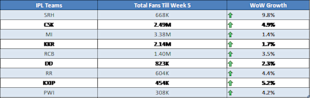 Week5 Of IPL6 On Social Media – CSK Consistent While PWI And DD Lag Behind [Report] image Total Footprint