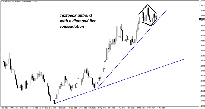 A classic uptrend is seen on the weekly chart of EUR/AUD that has what looks to be a smaller diamond consolidation pattern around current price levels...