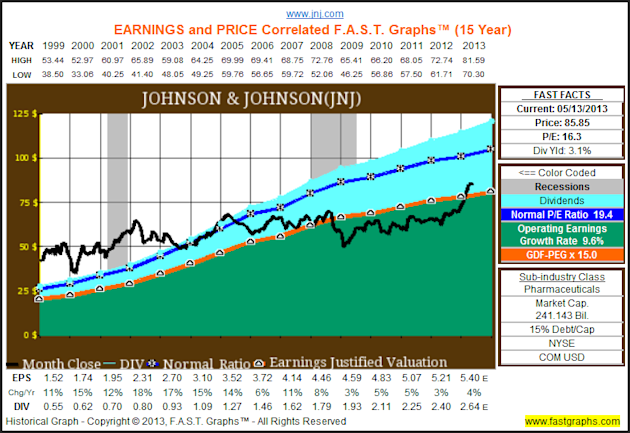 The Dow Hits All Time Highs, But The Truth Is It Remains Cheaply Valued image JNJ11