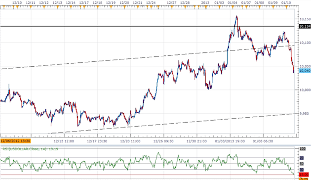 Forex_USDOLLAR_Searches_for_Support-_JPY_Poised_for_Muted_Correction_body_ScreenShot161.png, Forex: USDOLLAR Searches for Support- JPY Poised for Muted Correction