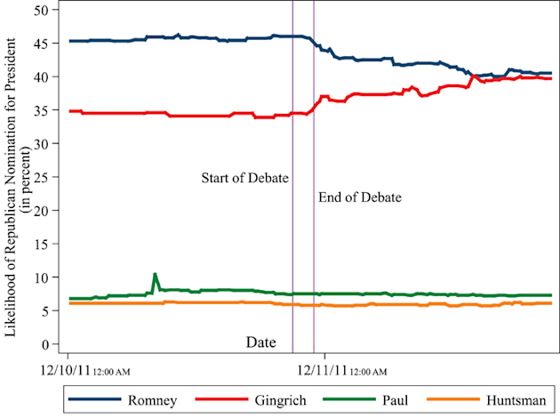 Candidates' chances of winning Republican nomination, 2011-12-11