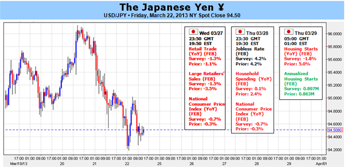 Japanese_Yen_to_Hold_Range_Ahead_of_BoJ-_Will_Kuroda_Deliver_body_Picture_1.png, Japanese Yen to Hold Range Ahead of BoJ- Will Kuroda Deliver?
