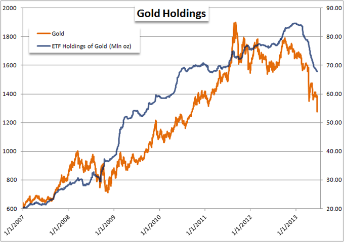 Gold_Suffers_its_Fifth_Largst_Drop_on_Record_as_USD_Soars_Post_Fed_body_Picture_9.png, Gold Suffers its Fifth Largest Drop on Record as USD Soars Post...