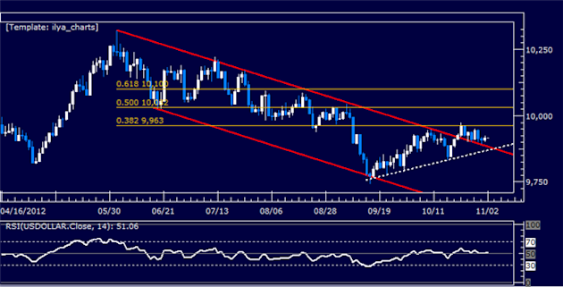 Forex_Analysis_US_Dollar_Holds_its_Ground_Despite_SP_500_Rebound_body_Picture_5.png, Forex Analysis: US Dollar Holds its Ground Despite S&P 500 Reboun...