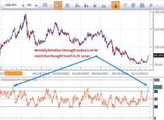 forex_japanese_yen_reversal_near_body_Picture_8.png, Forex Analysis: Japanese Yen Falls Sharply, but is Reversal Near?