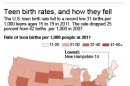 HOLD FOR RELEASE 12:01 A.M. 05/23/13: Graphic shows the teen birth rate for 15- to -19 year olds for 2011 by state
