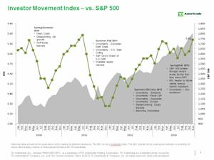 TD Ameritrade's Investor Movement Index: IMX Hits Highest Level since June 2011 and Second Highest Reading in Almost Four Years