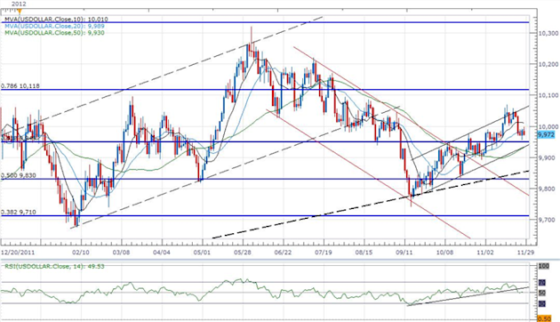 Forex_USD_Threatens_Bullish_Trend-_JPY_Outlook_Hinges_On_Election_body_ScreenShot081.png, Forex: USD Threatens Bullish Trend- JPY Outlook Hinges On El...