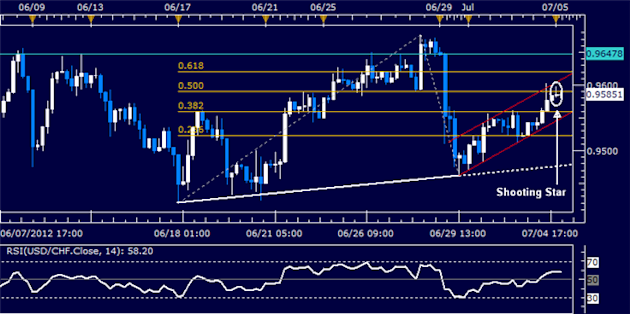 USDCHF_Classic_Technical_Report_07.05.2012_body_Picture_5.png, USD/CHF Classic Technical Report 07.05.2012