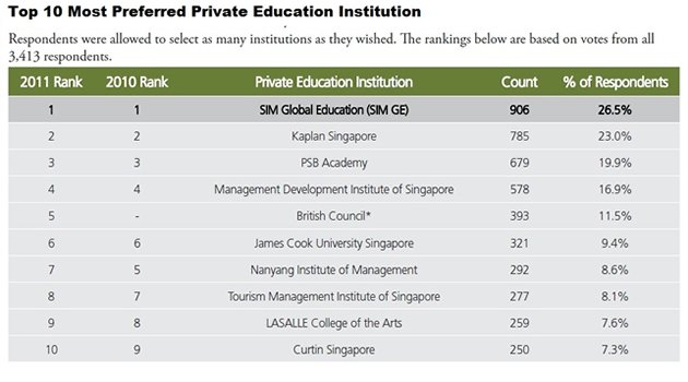 SIM Global Education is voted the most preferred private education institution followed by Kaplan Singapore and PSB Academy.