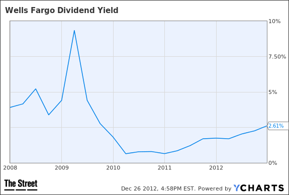 WFC Dividend Yield Chart