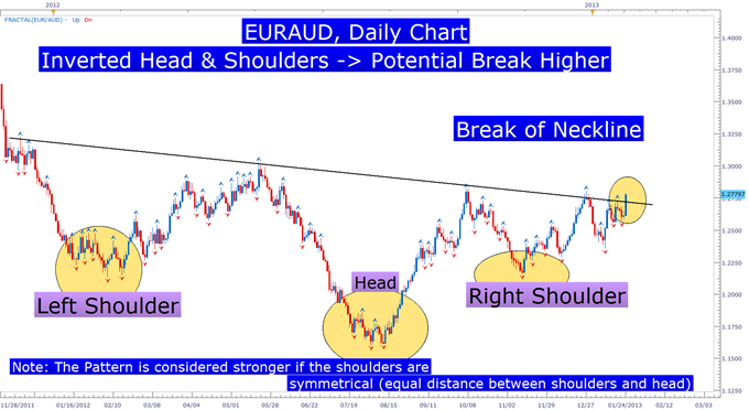 Learn_Forex_Head_and_Shoulders_Pattern_body_Picture_1.png, Learn Forex: A Simple Price Pattern That Can Precede Big Moves