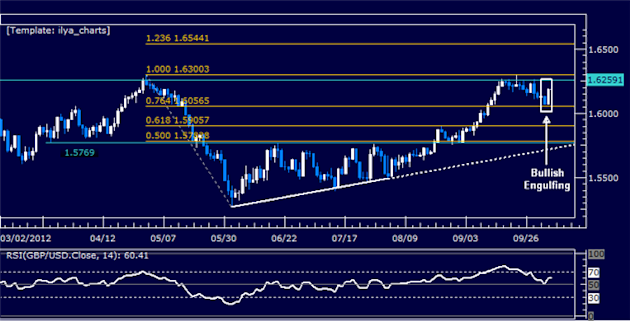 GBPUSD_Another_Run_at_1.63_Figure_Likely_body_Picture_5.png, GBPUSD: Another Run at 1.63 Figure Likely