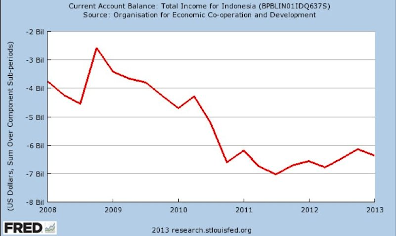 indonesia current account balance