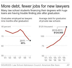 Graphic shows declining job prospects and increasing debts among law school graduates