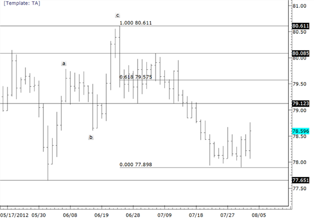 Euro_Strength_to_Extend_as_Commodity_FX_Trades_into_a_Top_body_usdjpy.png, Euro Strength to Extend as Commodity FX Trades into a Top