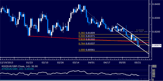 EUR/GBP Technical Analysis – Euro Sinks to 16-Month Low