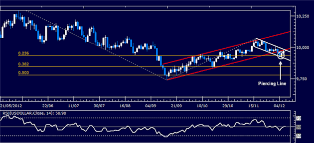 Forex_Analysis_US_Dollar_Shows_Signs_of_Life_SP_500_May_Turn_Lower_body_Picture_4.png, Forex Analysis: US Dollar Shows Signs of Life, S&P 500 May Turn...