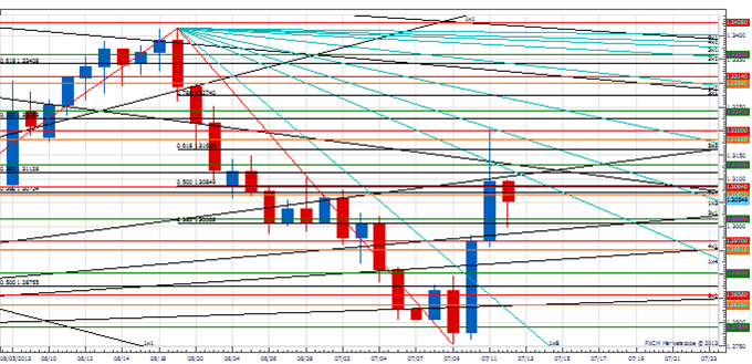Range_USD_ut_body_Picture_2.png, Analysis: Trading the USD Trend Resumption