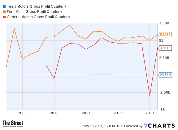 TSLA Gross Profit Quarterly Chart