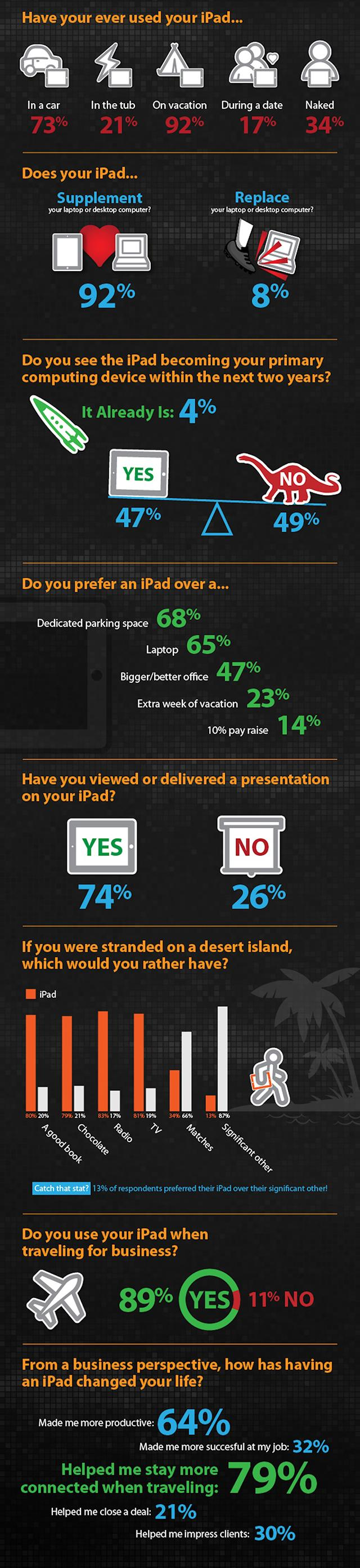 These Business Travelers Would Sacrifice a Lot For Their iPads [INFOGRAPHIC]