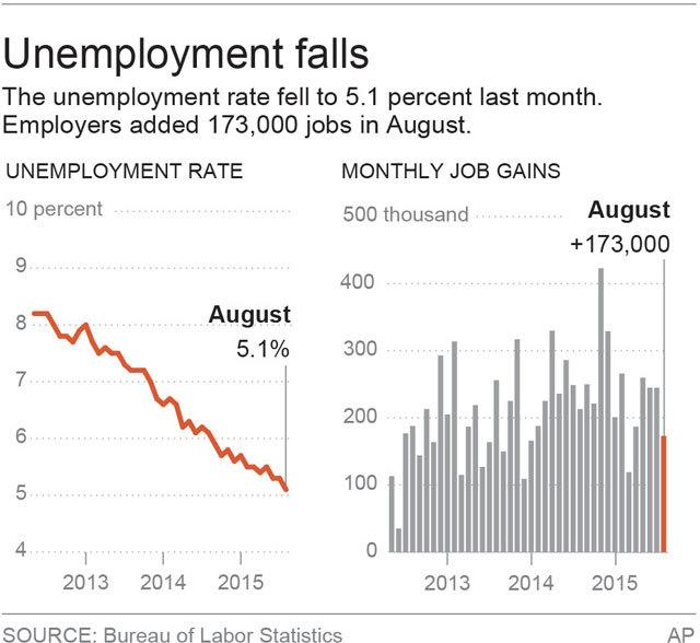 US jobless rate falls to 7-year low; Fed move still unclear