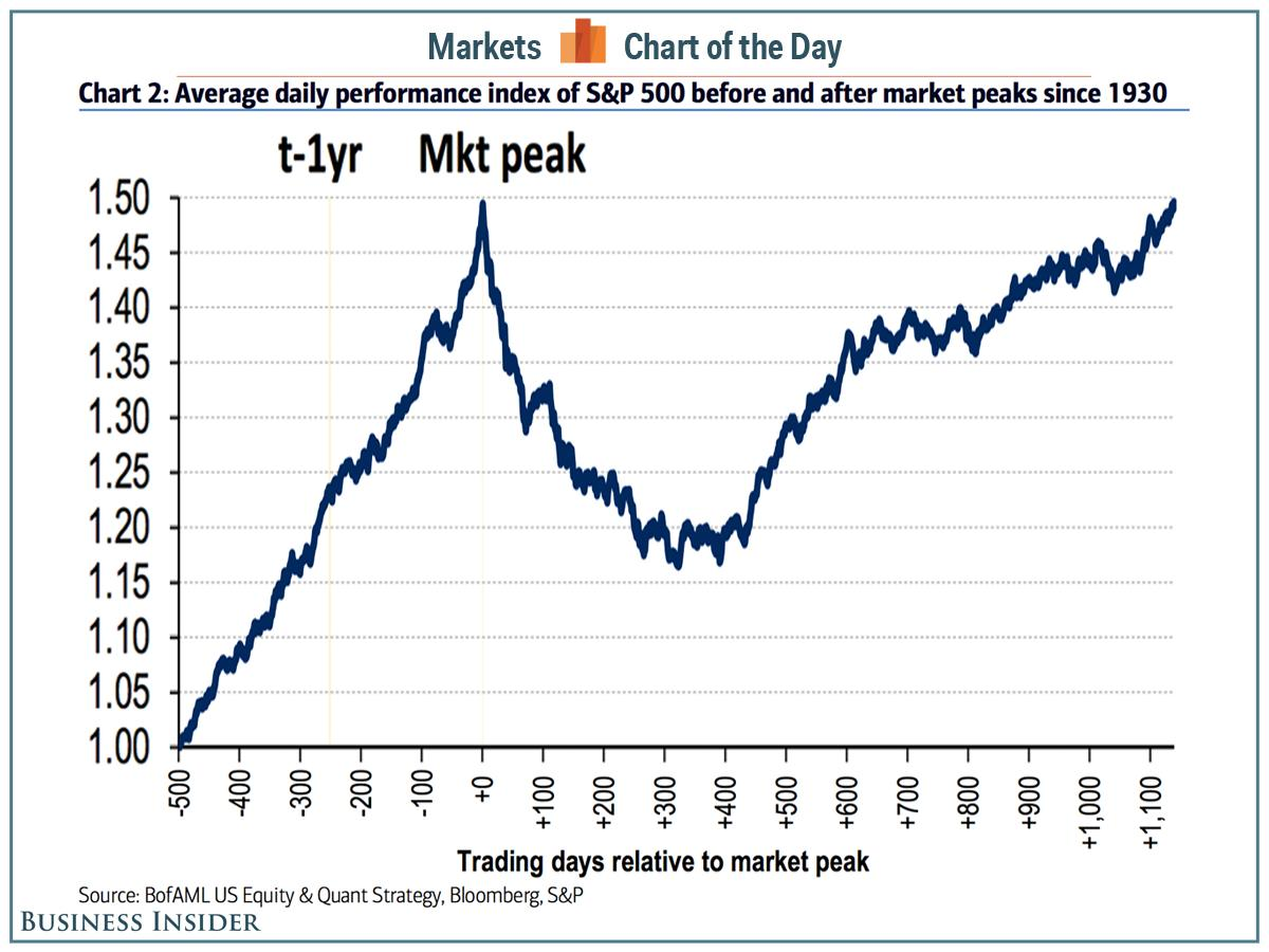 This is the roller-coaster ride stock market investors must be willing to endure