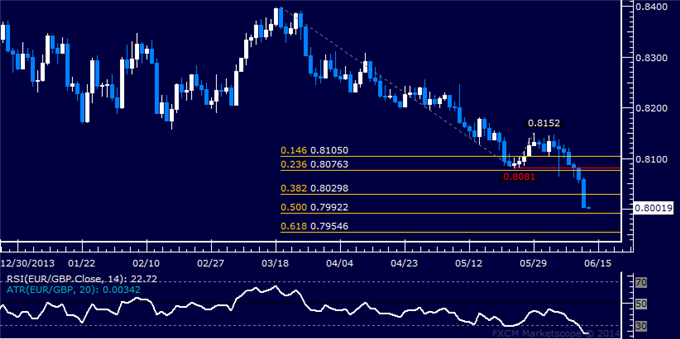 EUR/GBP Technical Analysis – Eyeing Support Below 0.80