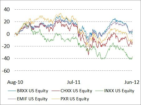 Emerging Markets since INXX