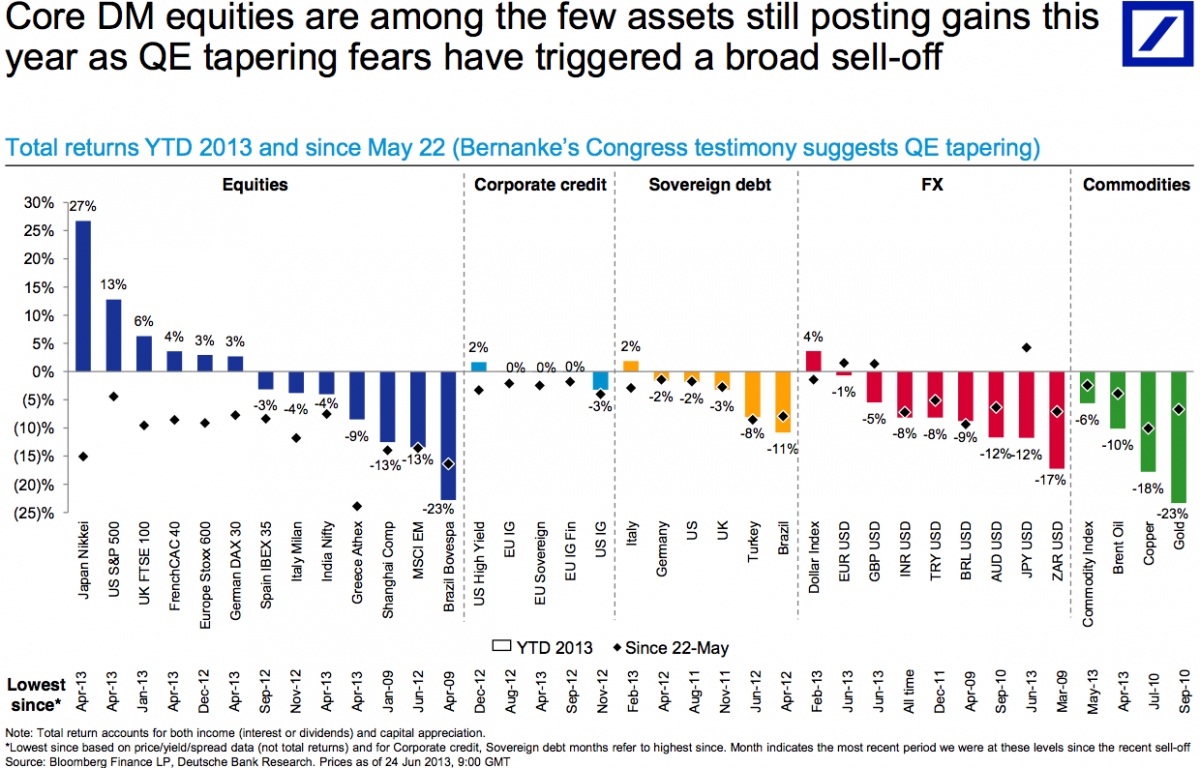 Global market performance since May 22 Bernanke testimony