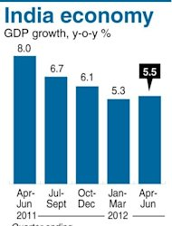 <p>Graphic charting India's GDP, accelerating at 5.5 percent year-on-year in the April-June quarter, official data showed Friday.</p>