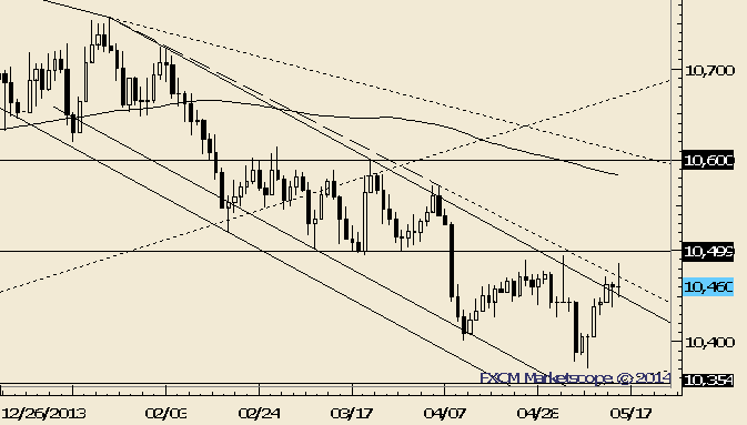 USDOLLAR Doji Puts Brakes on Immediate Breakout