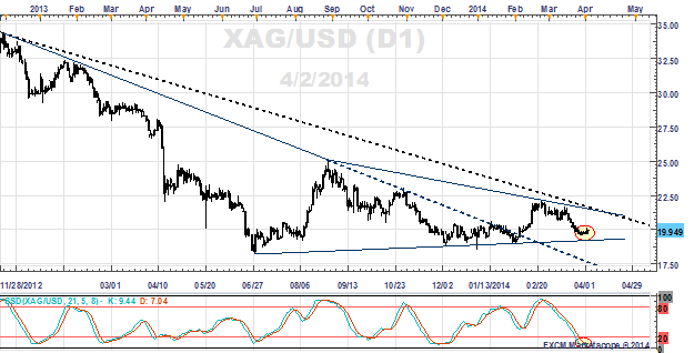 Silver Prices Daily Chart