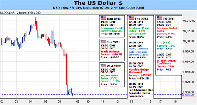 US_Dollar_Hits_Four_Month_Low_Fed_Decision_to_Make_or_Break_Trend_body_Picture_1.png, US Dollar Hits Four Month Low, Fed Decision to Make or Break Trend