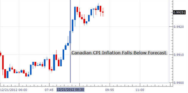 Forex_Canadian_Inflation_Drops_in_November_Loonie_Tumbles_body_1221-2.png, Forex: Canadian Inflation Drops in November, Loonie Tumbles