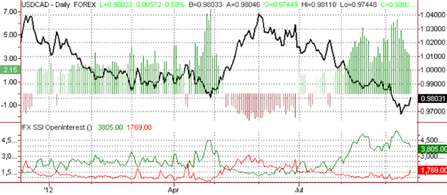ssi_usd-cad_1_body_Picture_11.png, Canadian Dollar Forecast to Gain versus US Dollar