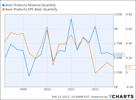 AVP Revenue Quarterly Chart