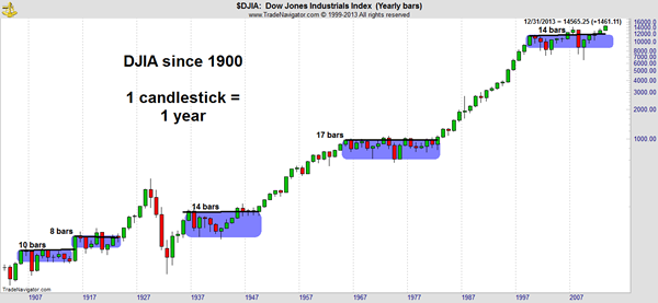 Market Outlook: Chart Shows We Could Be at the Start of a Decade-Long Bull Market