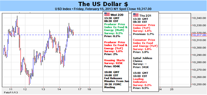 US_Dollar_Rally_Enters_Fifth_Week_-_What_Could_Derail_It_body_Picture_1.png, US Dollar Rally Enters Fifth Week - What Could Derail It?